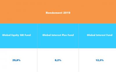 2019: een succesvol beleggingsjaar!